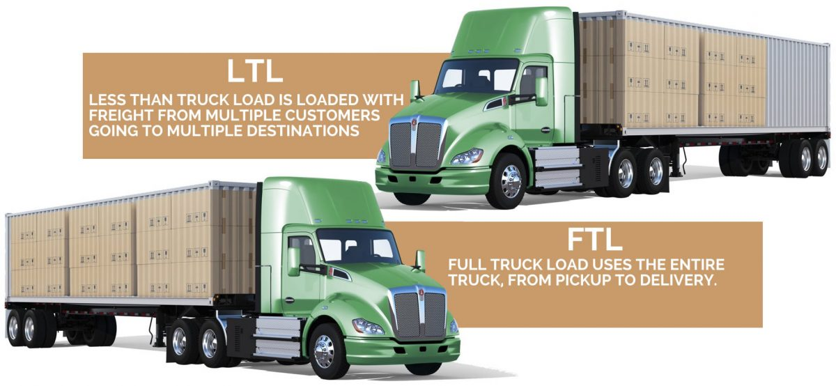 Full Truckload (FTL) and Less Than Truckload (LTL) trucking and transport services in CDA, Spokane, Nationwide